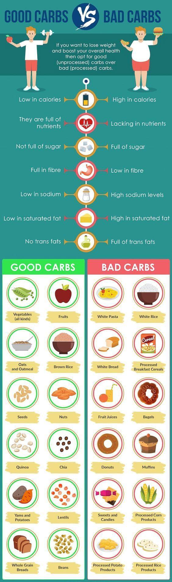 Correct nutrition