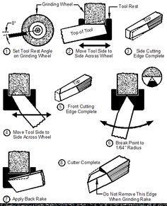 Sharpening HSS Lathe Tool Bits | Metal Arts Press