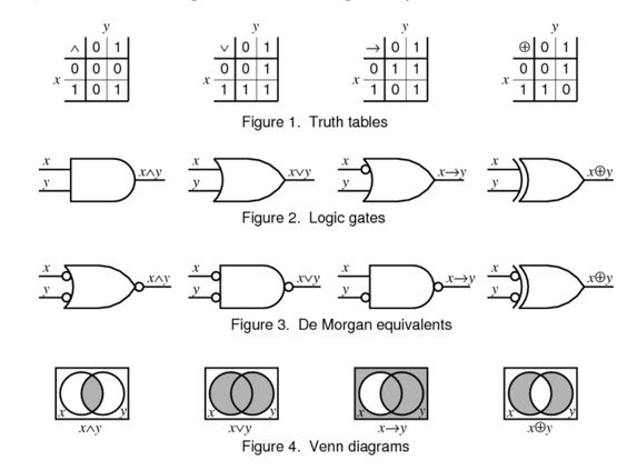 project on logic gates for class 12 physics pdf free