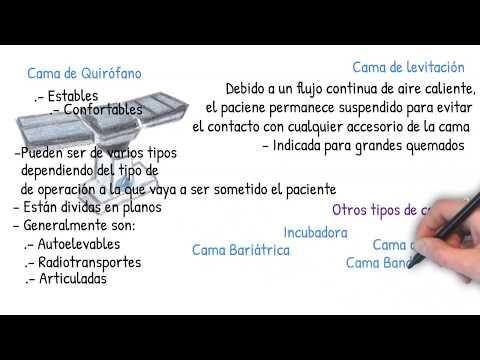 Tema 03 Tipos De Camas Hospitalarias Vídeo 01 Tipos Camas Hospitalarias Youtube Camas Hospitalarias Tipos De Camas Auxiliar De Enfermeria