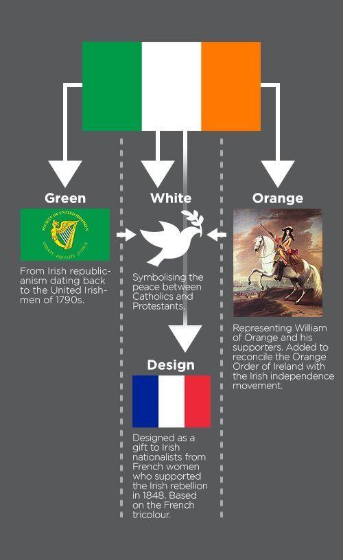 Meaning Of Irish Flag Irish Life Scots Irish Irish Independence
