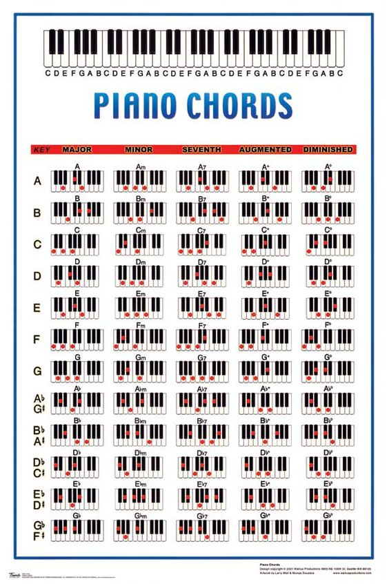 Piano piano chords in a minor : Piano : piano chords in a minor Piano Chords and Piano Chords In A ...