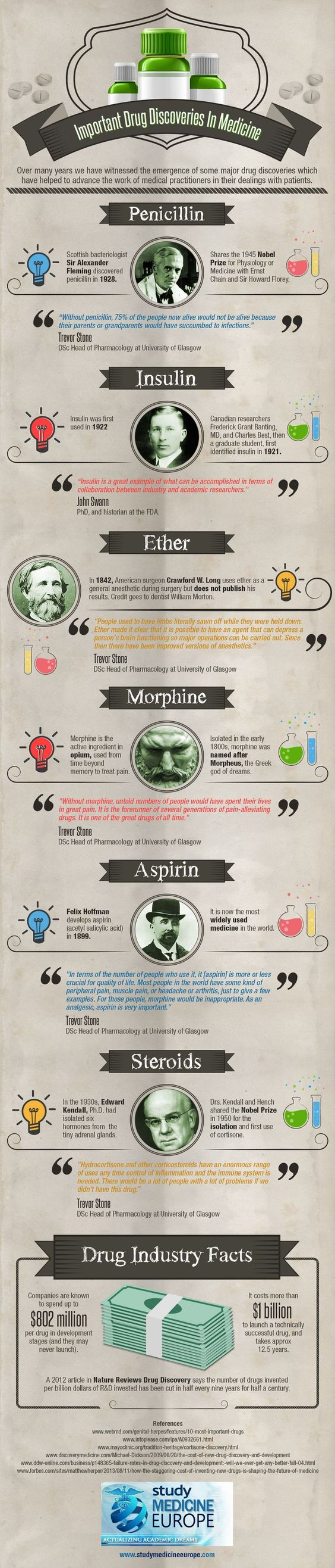 Important-Drug-Discoveries-In-Medicine-Infographic: