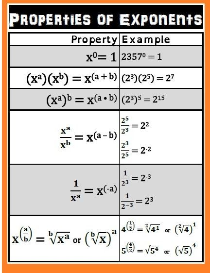 Exponent Rules Printable Math Worksheets Order Of