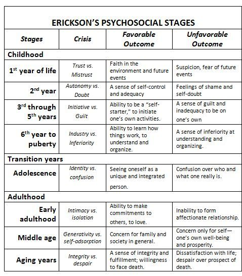 The seventh stage of erikson