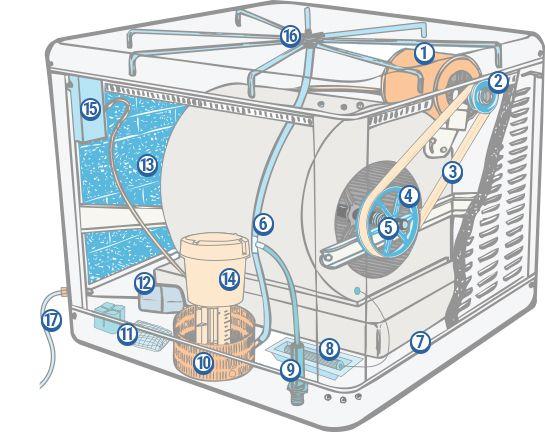 Evaporative Cooler Diagram Electronica