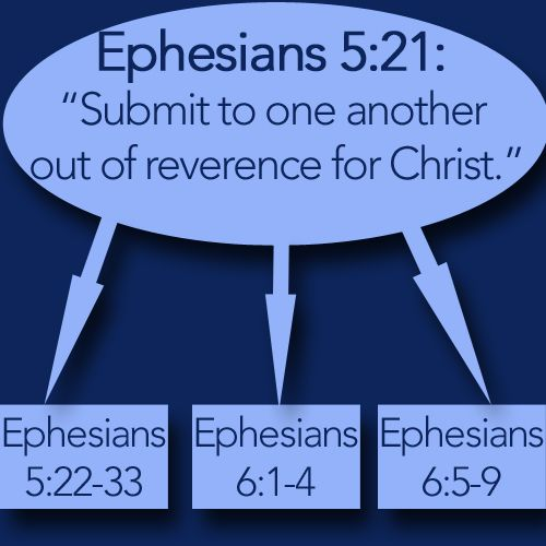 ephesians 5 21 33 explained in spanish