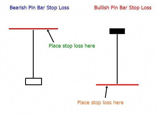 How To Trade With Pinbar Based Price Action Strategy Best Forex