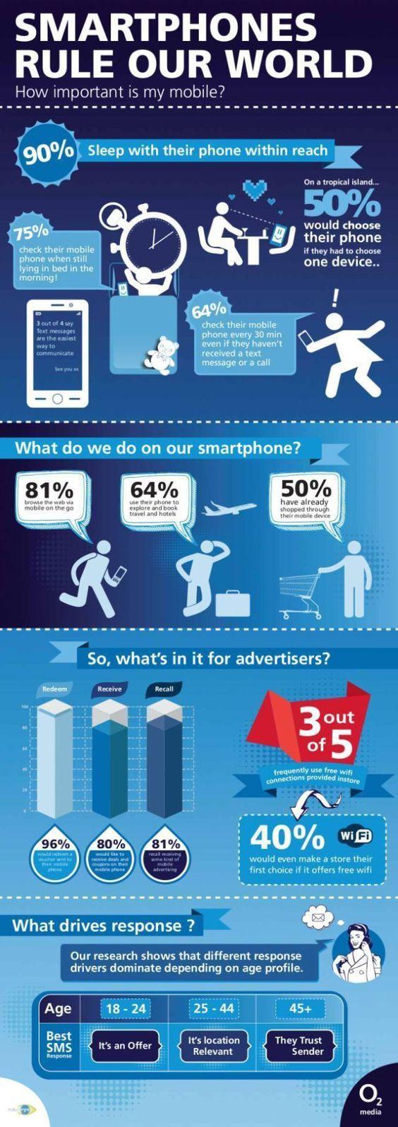 Smartphones rule our world #infografia #infographic #internet