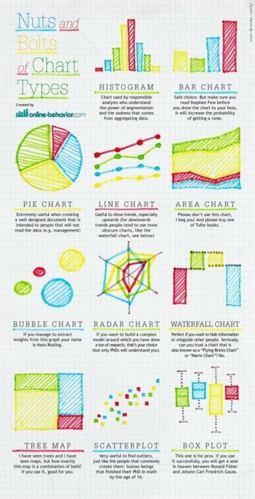 Nuts and Bolts of Chart Types #dataviz created by Online Behavior