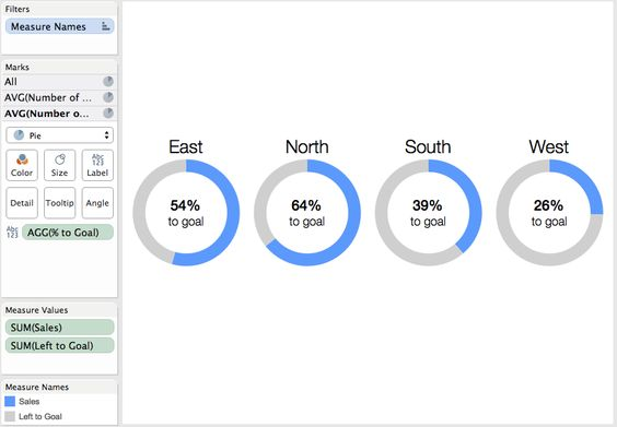 Tableau Tip How to make KPI donut charts Data Visualization - waterfall chart
