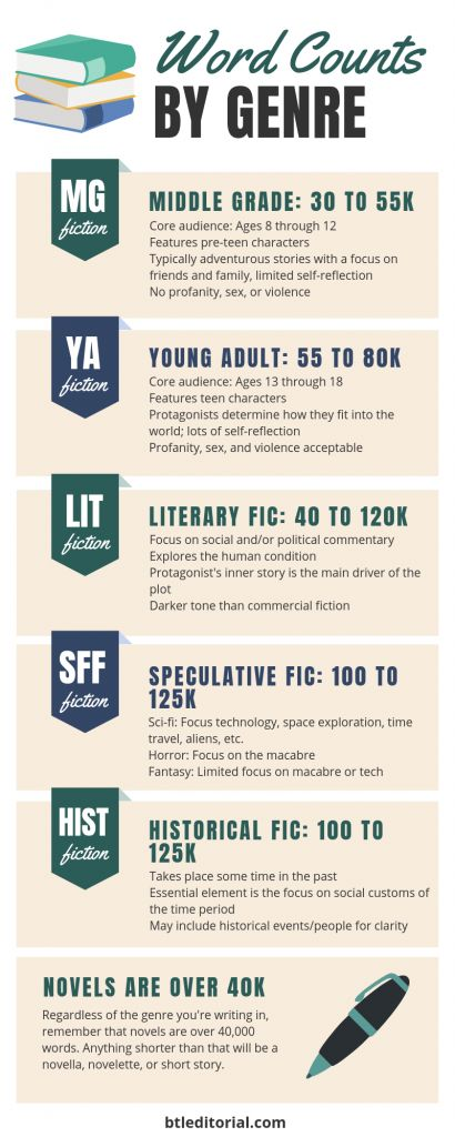 How Long Should Your Manuscript Be? - Between the Lines Editorial | fantasy novel length, historical fiction length, young adult novel length, story length, word count