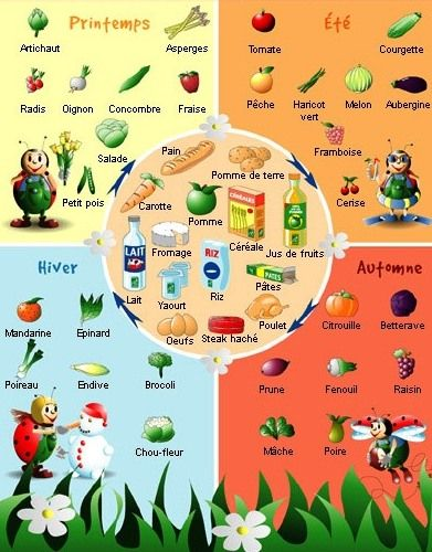Au marché les fruits et les légumes - Fruits & vegetables in French according to seasons
