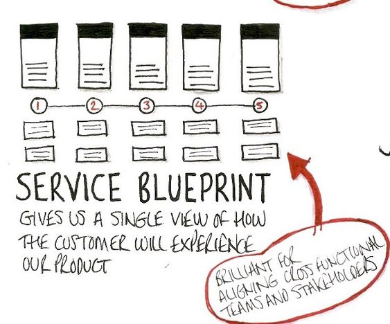 Speed up your team with a service blueprint practical service speed up your team with a service blueprint practical service design service design inspiration pinterest service design malvernweather Choice Image