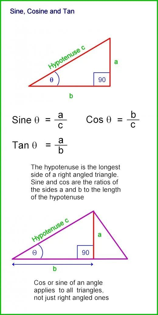 How To Calculate The Sides And Angles Of Triangles High School Math High School Science Mathematics