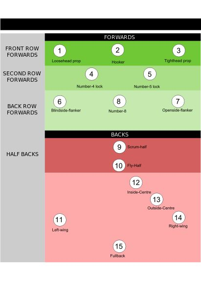 Rugby field positions
