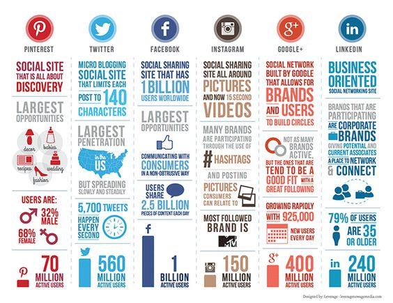 Marzo 2014 Volumen total usuarios en cada red social. Twitter supera ya los 500 millones e Instagram los 100 millones. #redessociales #communitymanager #marketing