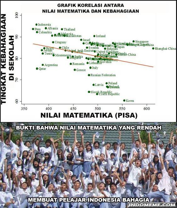 Nilai Matematika Indonesia - http://www.indomeme.com/meme/nilai-matematika-indonesia/
