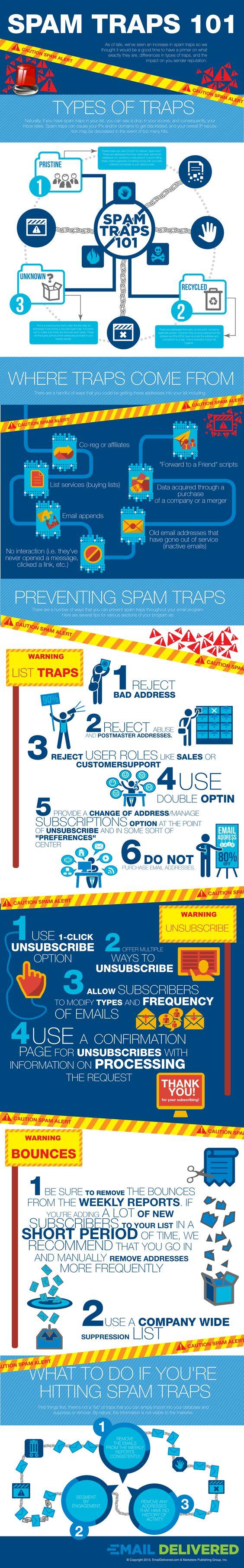 Spam Traps 101 #Infographic  #infografía