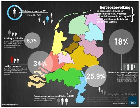 Beroepsbevolking | Arbeidsparticipatie | Pensioengerechtigden | Nederland | 2011 | Infographic