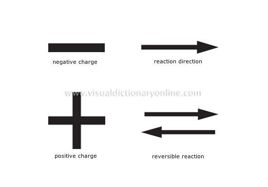 chemistry symbols image