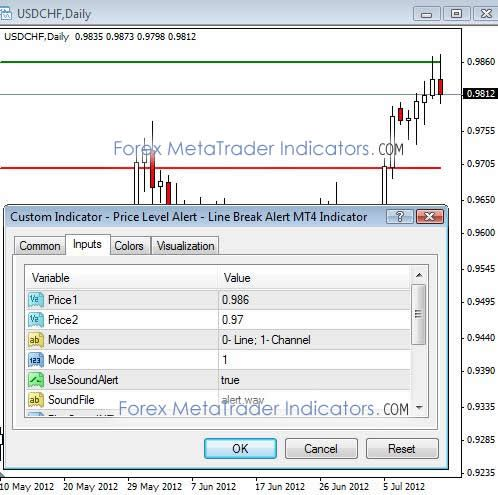 Price Level Alert Line Break Alert Metatrader 4 Forex Indicator