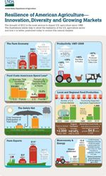 Resilience of American Agriculture - Innovation, Diversity and Growing Markets by the USDA