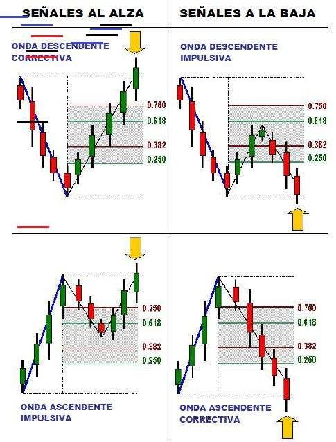 Tecnica De Trading Basada En El Uso De Niveles De Fibonacci Y La