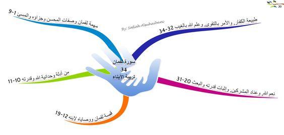الخرائط الذهنية لسور القرآن الكريم سورة لقمان Tajweed Quran Mind Map Quran