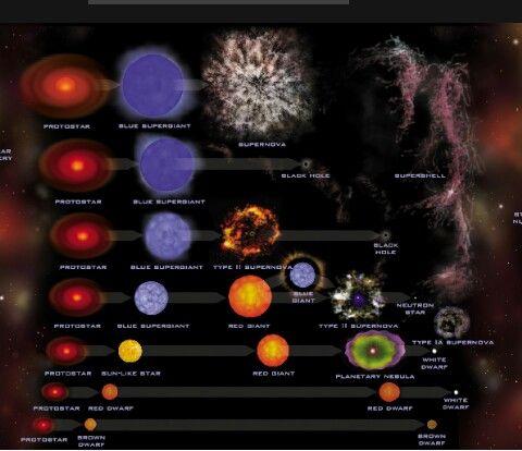 Nova,SuperNova,and HyperNova explained | bending matter ...