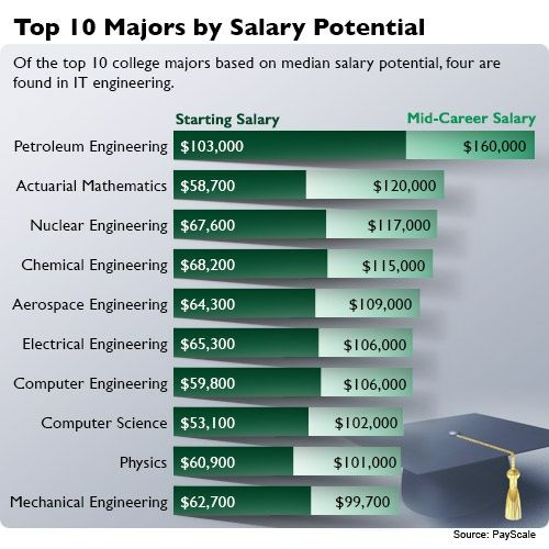 The most recent figures for engineers show some fantastic salaries - biomedical engineering job description