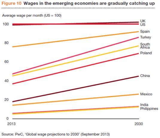 PwC CEO Survey : la réduction de l'écart de salaire entre pays matures et émergents est un sujet d'inquiétude pour les dirigeants. http://pwc.to/1aKeYgR