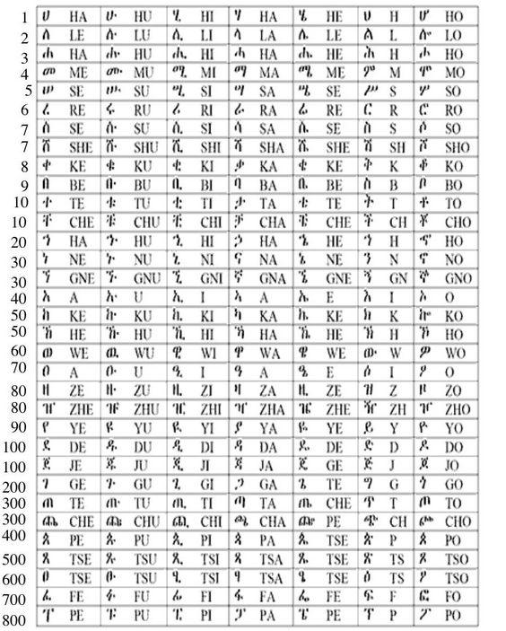 How to write amharic in latin alphabet