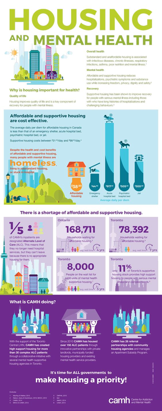 The average wait time for #affordable #housing across Ontario is four years and in #Toronto that increases to seven years. This #infographic shows the importance of housing on The daily cost of #subsidizing #affordablehousing is significantly less than costs associating with living in an emergency #shelter, staying in hospital beds, or jail. #mentalhealth #homelessness