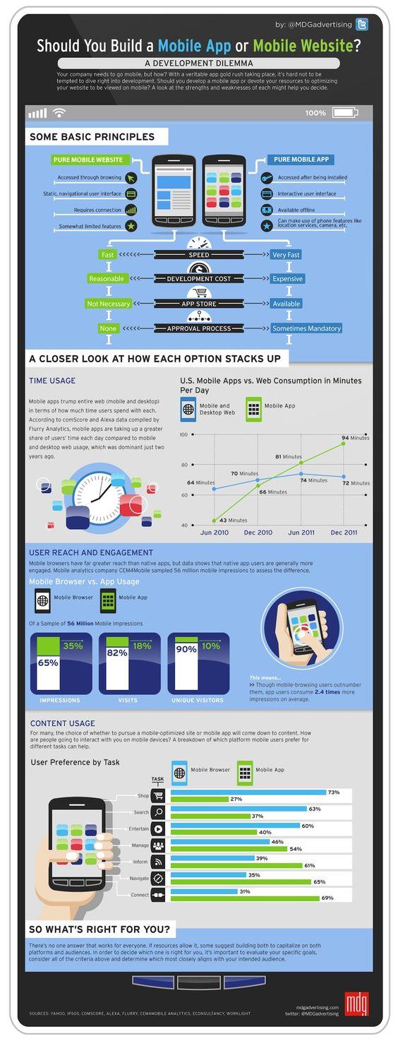 #App oder Mobile Seite das für und wider als Infografik. #Website #mobile