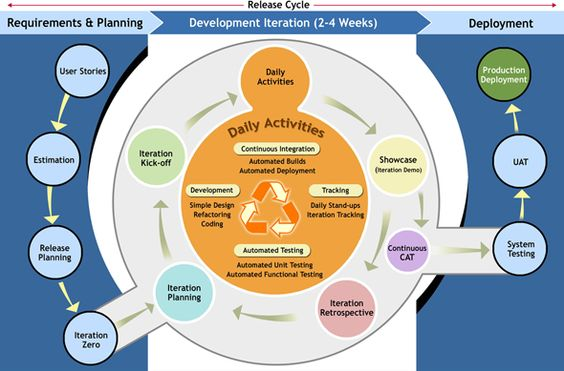Detailed diagram of agile process planning agile for Project management agile waterfall