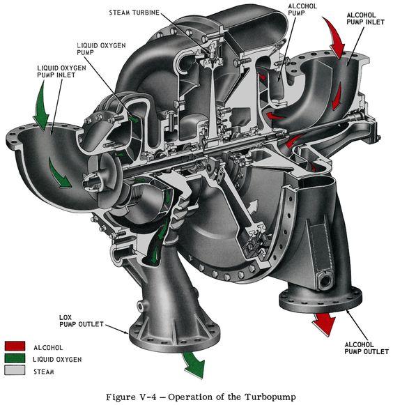 redstone missile a 7 rocket engine turbopump cut away rocket engine engine and