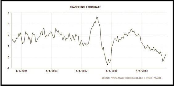 http://seekingalpha.com/article/3303825-frances-economy-less-than-optimal