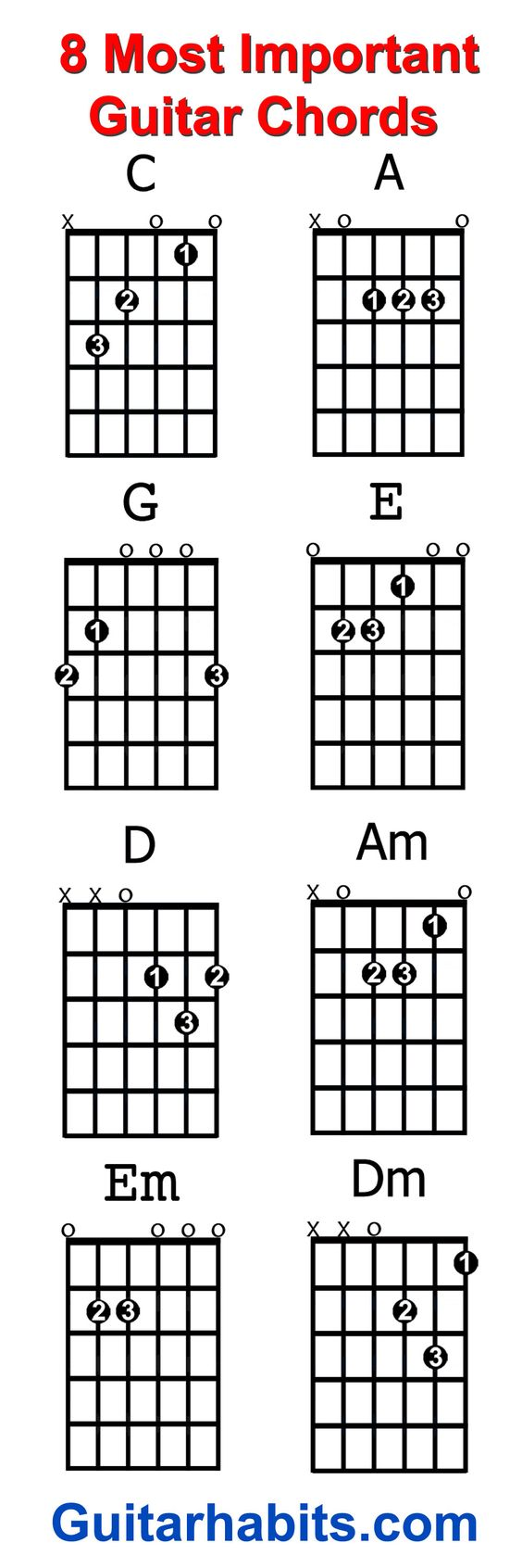 Where do you start when you want to learn to play guitar the 8 the 8 chords every beginner guitar player should learn first are c a g e d am pinteres hexwebz Image collections