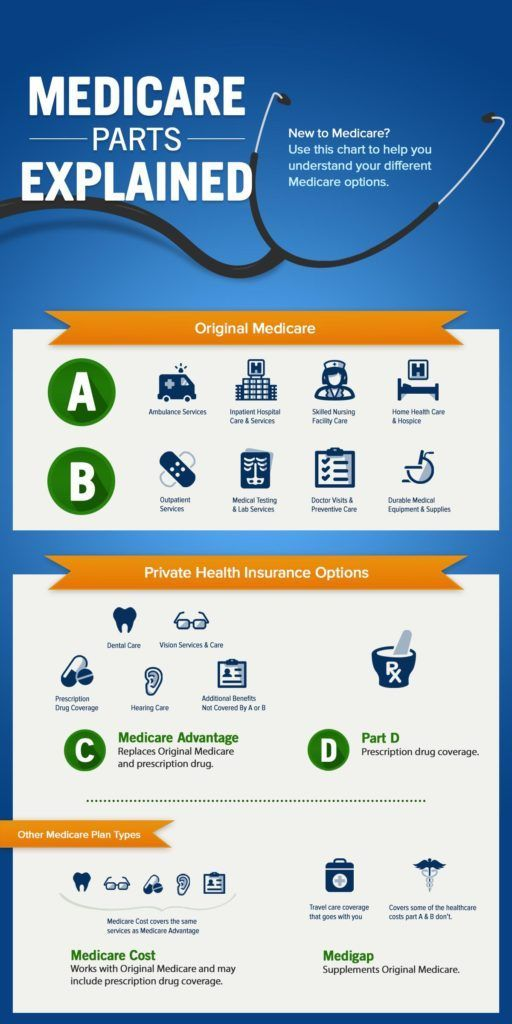What Are The Parts Of Medicare The Abcd S Explained In 2020