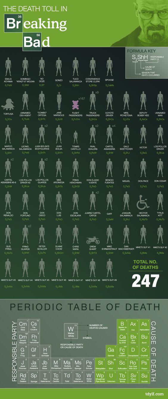Periodic Table of Breaking Bad Deaths, though I feel Walter deserves credit for a more of these deaths