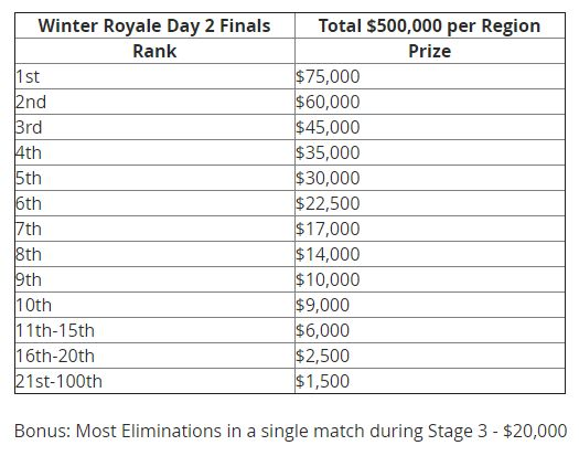 Live Fortnite 1 Million Winter Royale Tournament Finals Stream Schedule And More The 1 Million Fortnite Winter Royale Tou Fortnite Tournaments Streaming