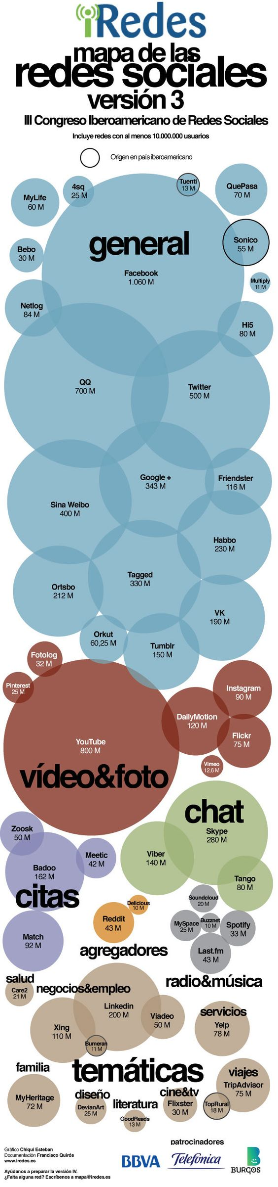 Infografía: Cantidad de usuarios en diferentes #redessociales
