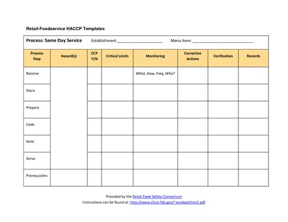 HACCP Plan Template | Retail Foodservice HACCP (Templates ...