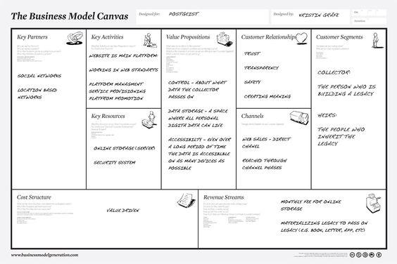 Business Model Canvas Explained