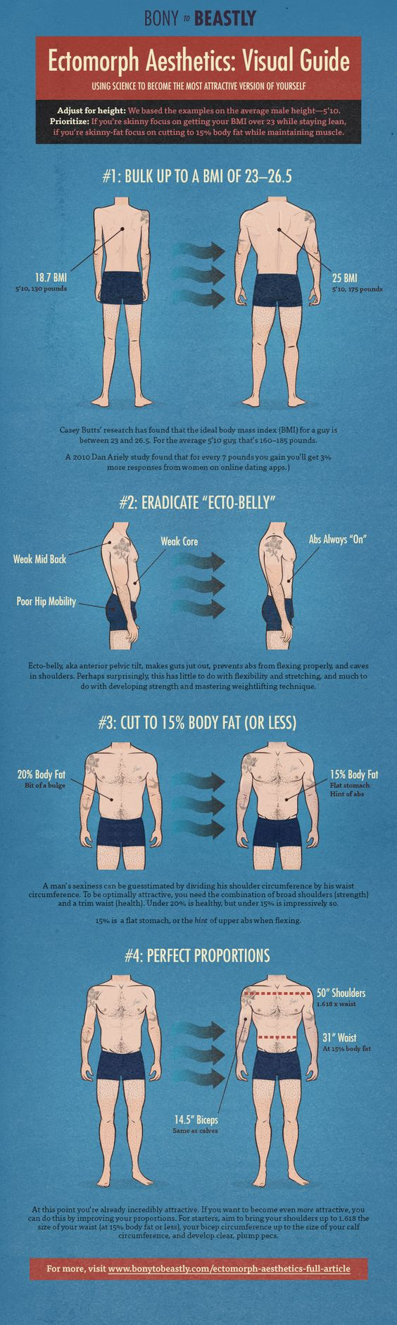 How to Build the Most Attractive Male Physique (Ectomorph Aesthetics)