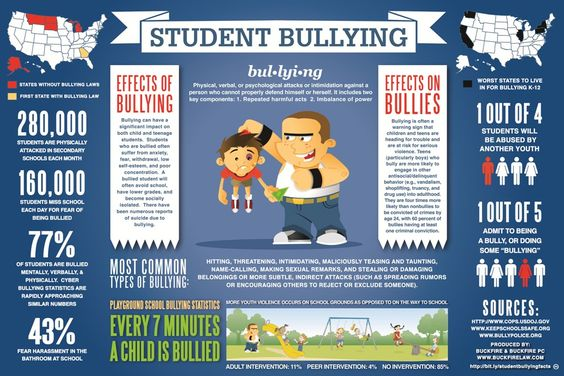 A psychosocial factor that may influence mental wellness and suicidal behavior is the prevalence of bullying. Here you can see some basic statistical representations of the reality of student bullying.: