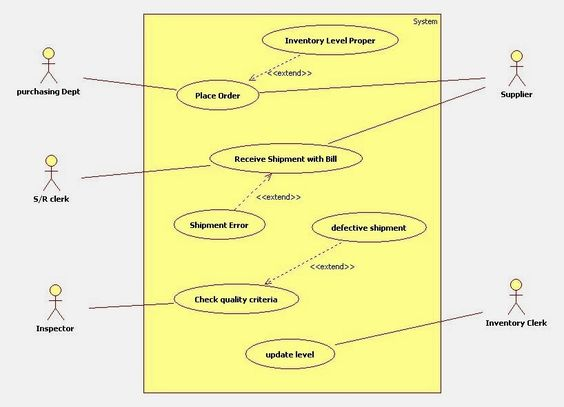 use case and cases on pinterestuml use case diagram for inventory management system
