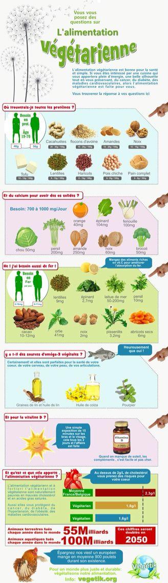 Alimentation végétarienne                                                                                                                                                     Plus