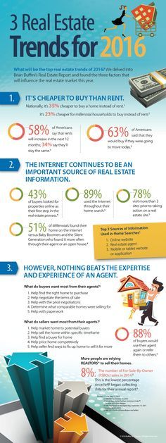 """What will be the top real estate trends of 2016? We delved into Brian Buffini's Real Estate Report and found three main factors that will influence the national market this year.  Download the """"3 Real Estate Trends for 2016"""" infographic and start sharing this valuable information with your buyers and sellers today! #realestate"""
